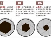 基础中的基础:光圈的概念和用法