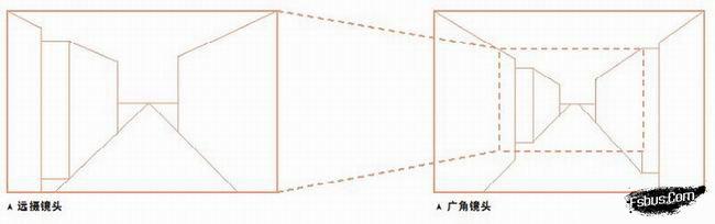 摄影构图原理之:透视与纵深
