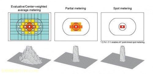 拍摄极端环境下会考虑的六个步骤