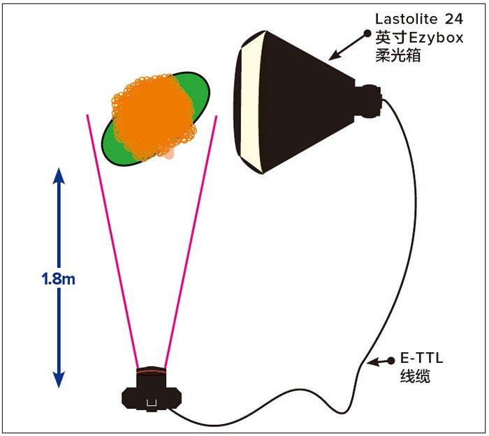 如何掌握好宽窄两种专业布光