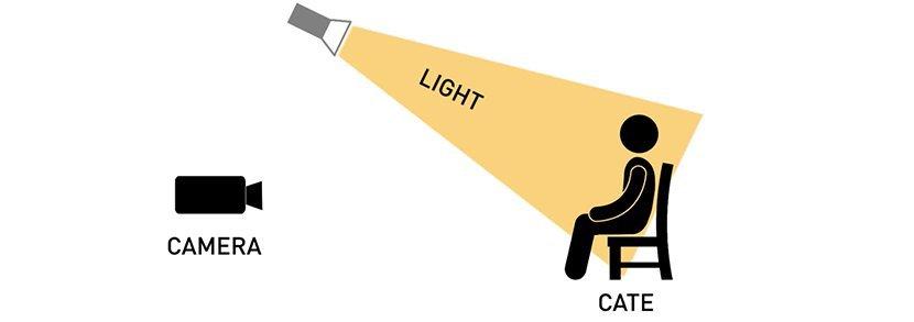 7种不同角度打灯的方法与效果