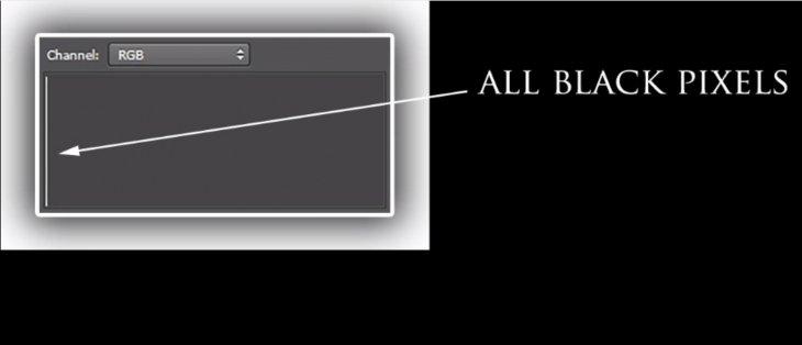 3分钟搞懂曝光直方图