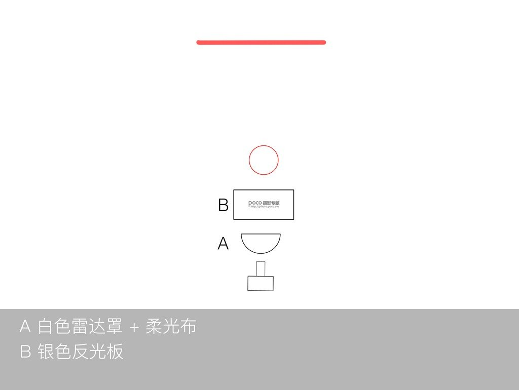 如何利用单灯玩转棚拍人像6种光位?