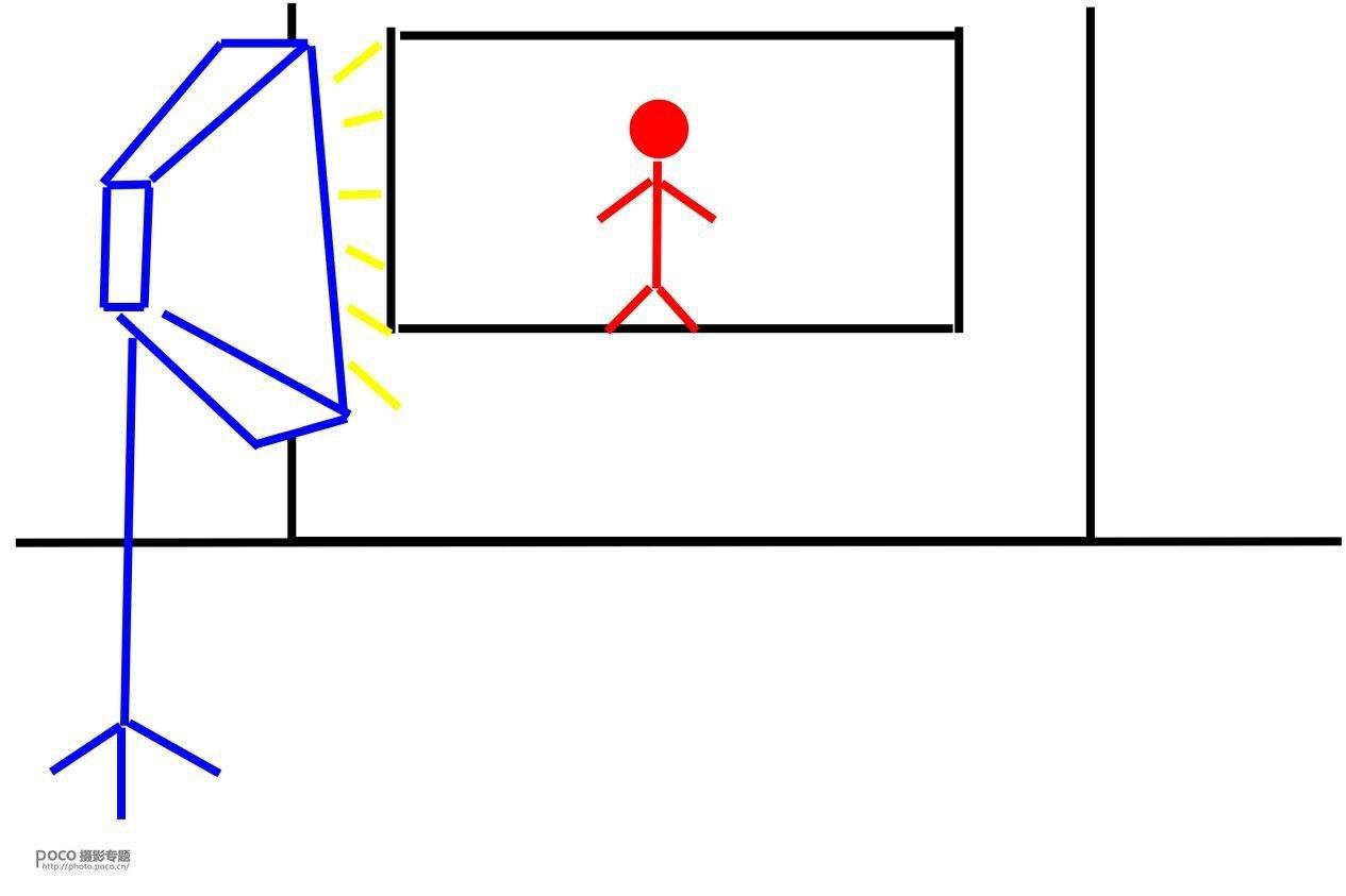 人像拍摄如何掌握好用光技术