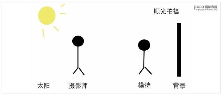 5种常见的室外光线的运用技巧